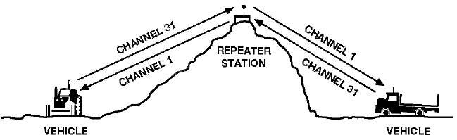 This image has an empty alt attribute; its file name is repeaters-uhf-CB-1.jpg